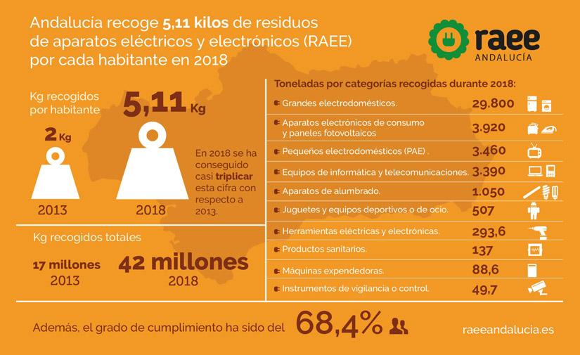 Andalucía recoge más de 42 millones de kilos de residuos de aparatos electrónicos en 2018