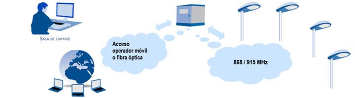 Nuevo Urlys Wireless, control punto a punto bidireccional inalámbrico