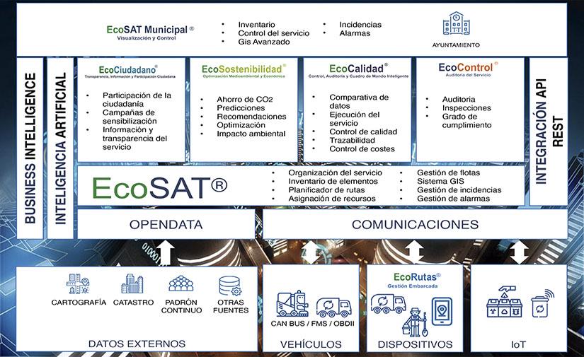 EcoSAT, la eficiencia en los servicios municipales de medio ambiente