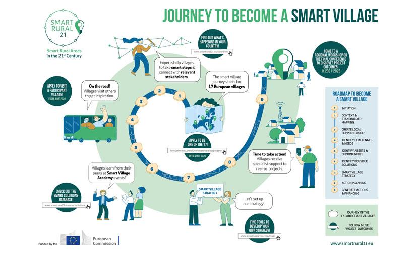 El proyecto Smart Rural 21 busca pueblos para desarrollar estrategias inteligentes