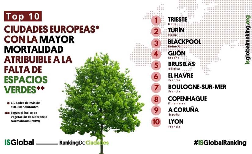 Las ciudades con mayor mortalidad por falta de espacios verdes