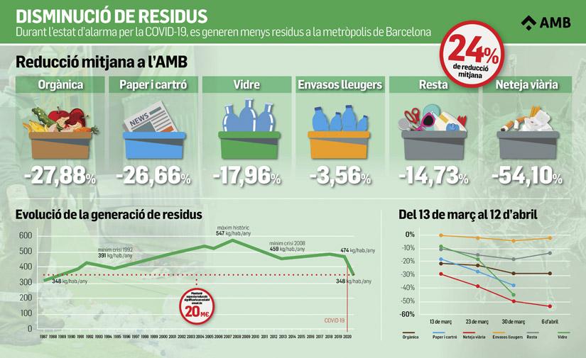 La generación de residuos en la metrópolis de Barcelona cae a su nivel más bajo en 30 años
