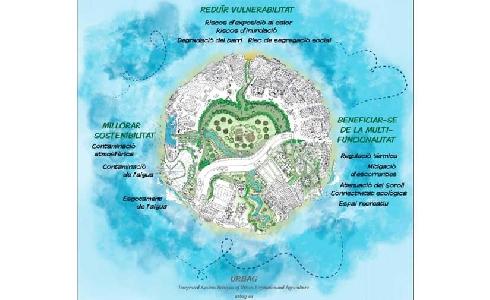 Corredores verdes en Barcelona: resultados de la co-creación de infraestructuras verdes resilientes, sostenibles y multifuncionales