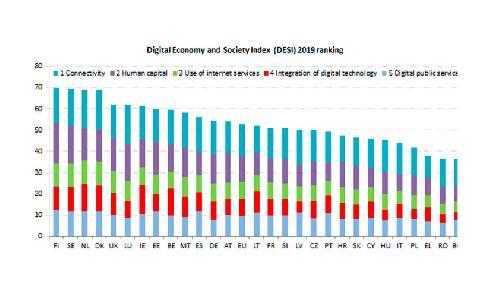 España avanza en digitalización por encima de la media europea