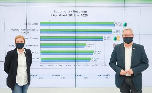 Gipuzkoa supera los objetivos europeos de reciclaje establecidos para 2025