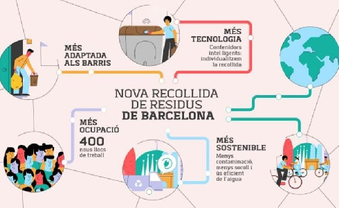 La nueva contrata de limpieza de Barcelona: más flexibilidad y adaptación a cada barrio